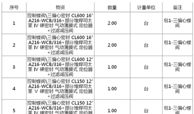 中石化南京工程宁夏合成气脱贫颈项目7台三偏心蝶阀招标公告
